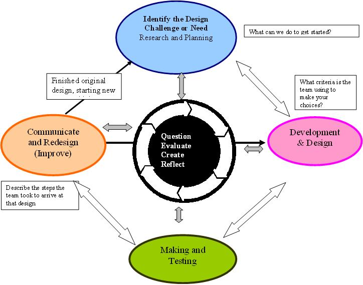 The Scientific Method The Design Process How Both Apply To Innovation Task